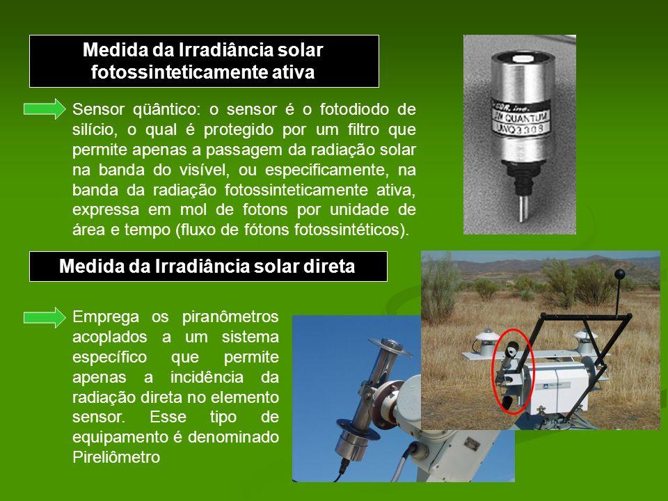 Medida da Irradiância solar fotossinteticamente ativa