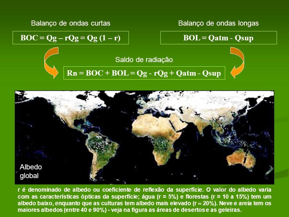Rn = BOC + BOL = Qg - rQg + Qatm - Qsup