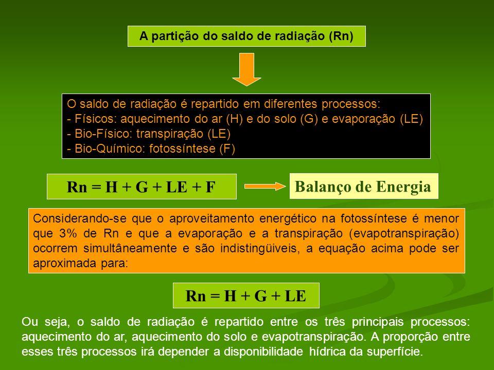 A partição do saldo de radiação (Rn)