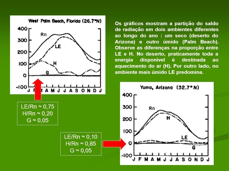 LE/Rn  0,75 H/Rn  0,20 G  0,05 LE/Rn  0,10 H/Rn  0,85 G  0,05