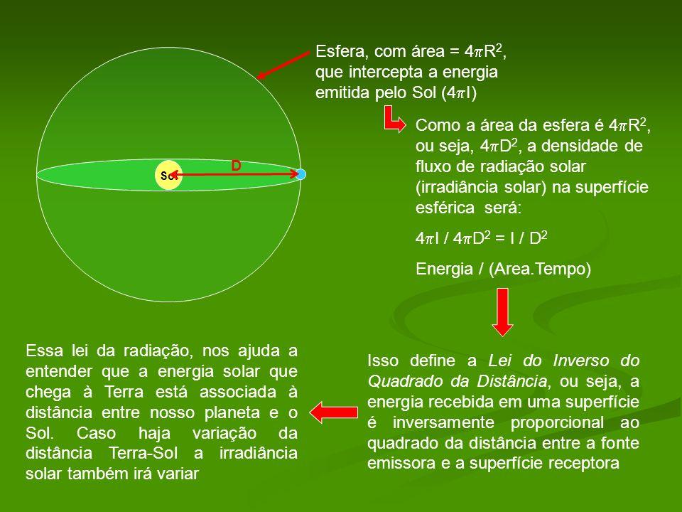 Esfera, com área = 4R2, que intercepta a energia emitida pelo Sol (4I)