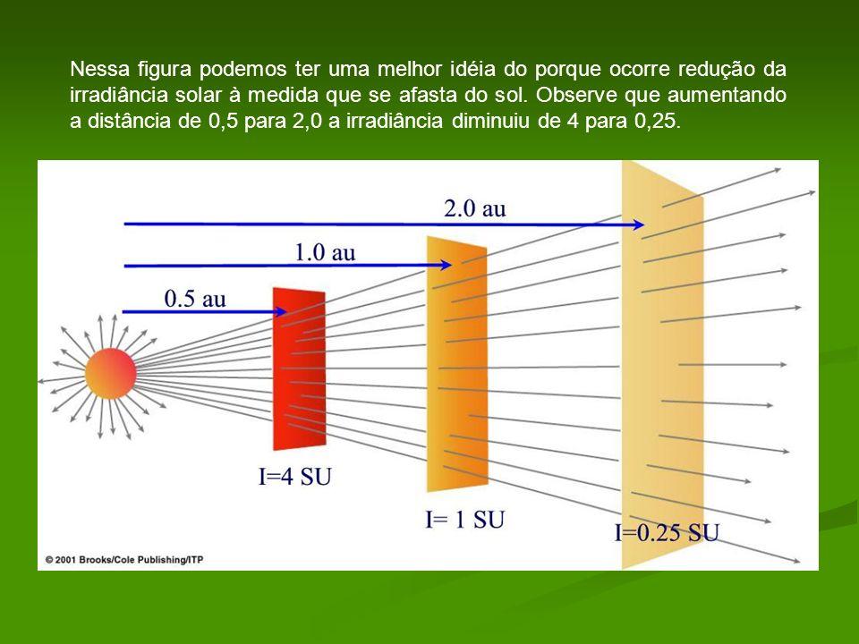 Nessa figura podemos ter uma melhor idéia do porque ocorre redução da irradiância solar à medida que se afasta do sol.