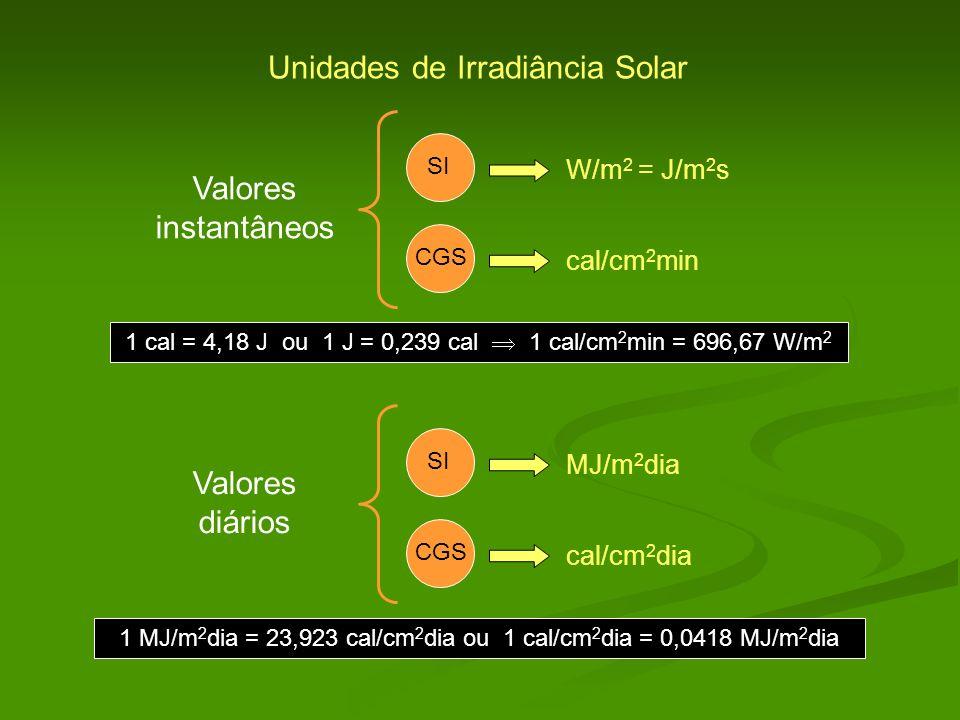 Unidades de Irradiância Solar