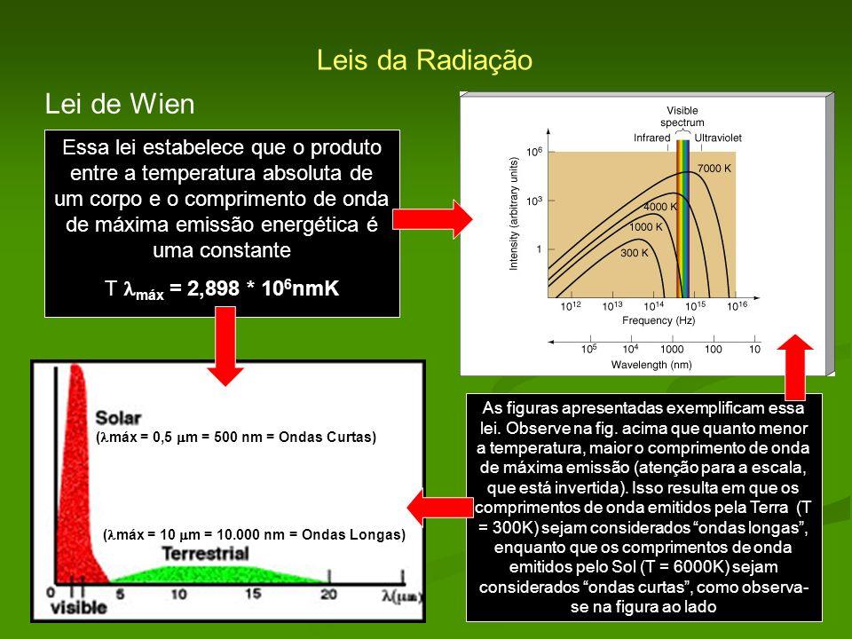 Leis da Radiação Lei de Wien