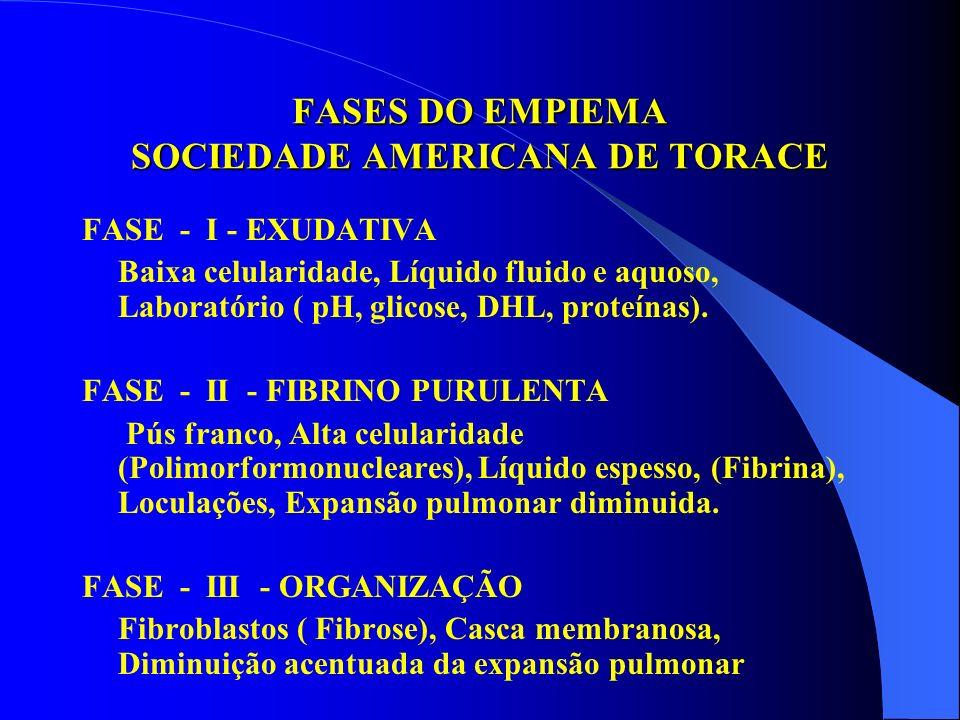 FASES DO EMPIEMA SOCIEDADE AMERICANA DE TORACE