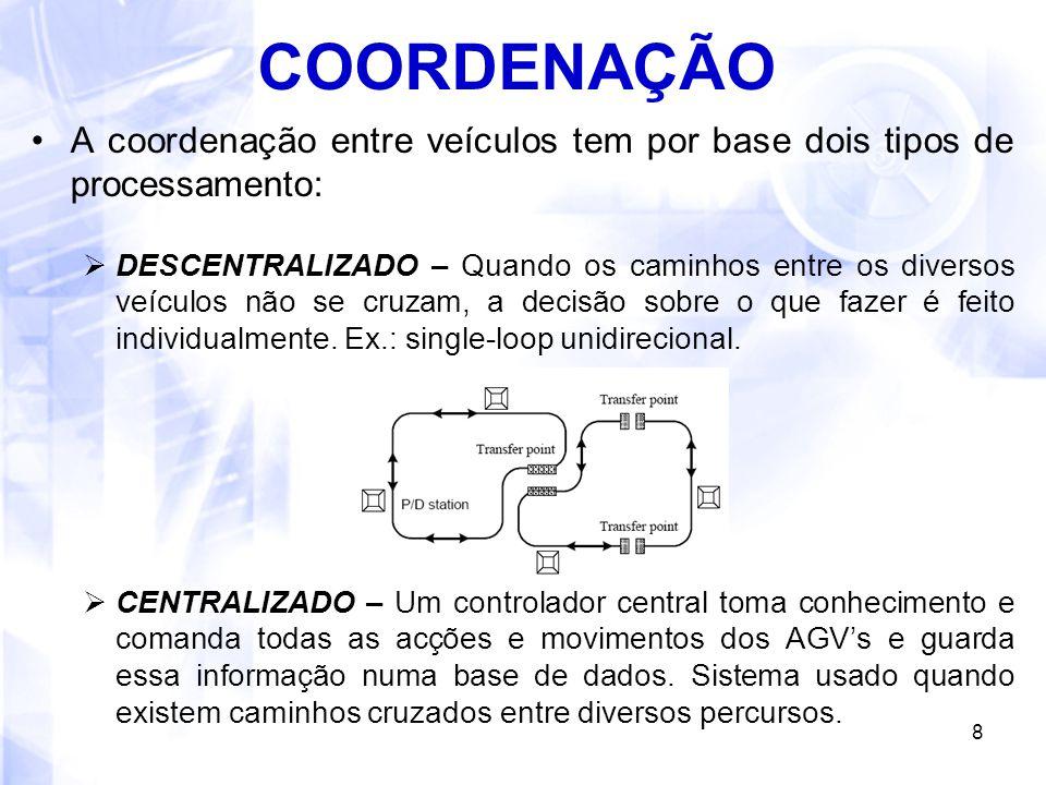 COORDENAÇÃO A coordenação entre veículos tem por base dois tipos de processamento: