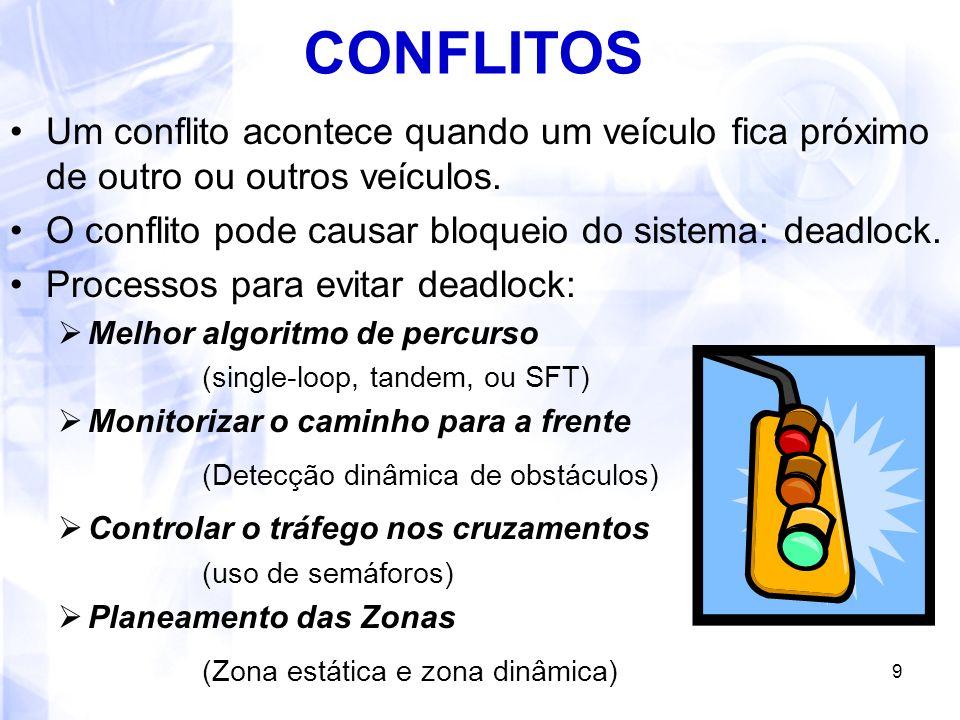 CONFLITOS Um conflito acontece quando um veículo fica próximo de outro ou outros veículos. O conflito pode causar bloqueio do sistema: deadlock.