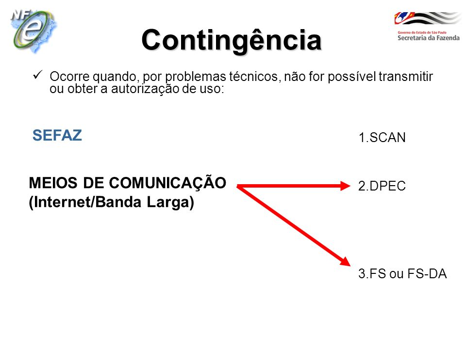 Contingência 1.SCAN 2.DPEC SEFAZ 3.FS ou FS-DA MEIOS DE COMUNICAÇÃO