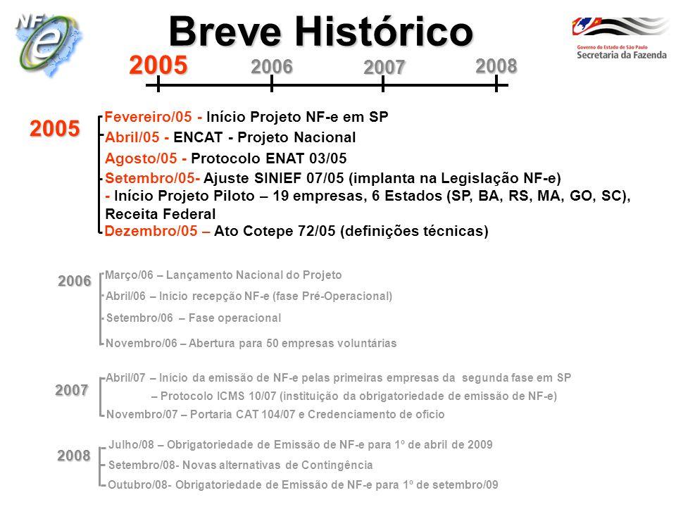 Breve Histórico 2005. 2007. 2006. 2008. Fevereiro/05 - Início Projeto NF-e em SP. 2005. Abril/05 - ENCAT - Projeto Nacional.