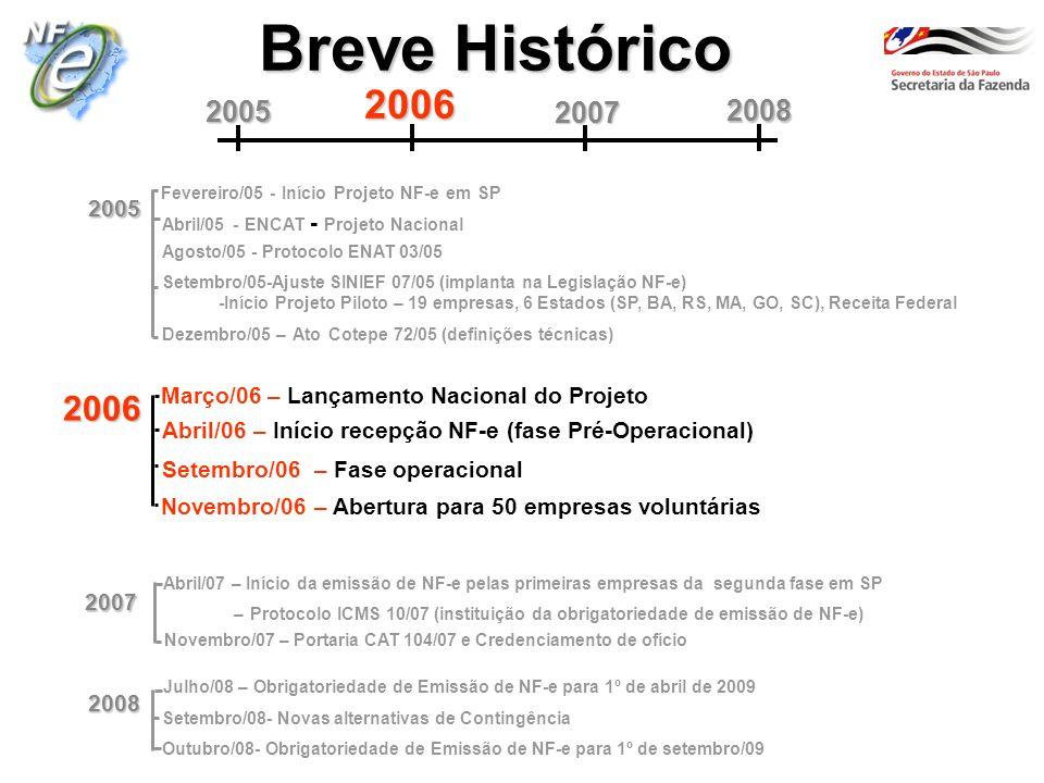 Breve Histórico 2007. 2008. 2005. 2006. Fevereiro/05 - Início Projeto NF-e em SP. 2005. Abril/05 - ENCAT - Projeto Nacional.