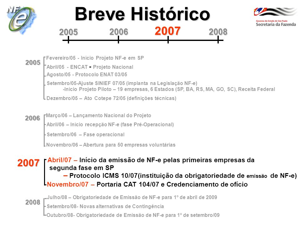 Breve Histórico 2006. 2008. 2005. 2007. Fevereiro/05 - Início Projeto NF-e em SP. 2005. Abril/05 - ENCAT - Projeto Nacional.