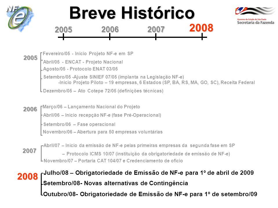 Breve Histórico 2008. 2005. 2006. 2007. Fevereiro/05 - Início Projeto NF-e em SP. 2005. Abril/05 - ENCAT - Projeto Nacional.