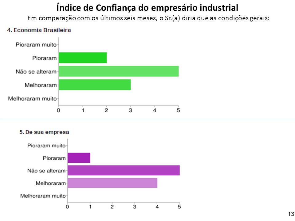 Índice de Confiança do empresário industrial Em comparação com os últimos seis meses, o Sr.(a) diria que as condições gerais:
