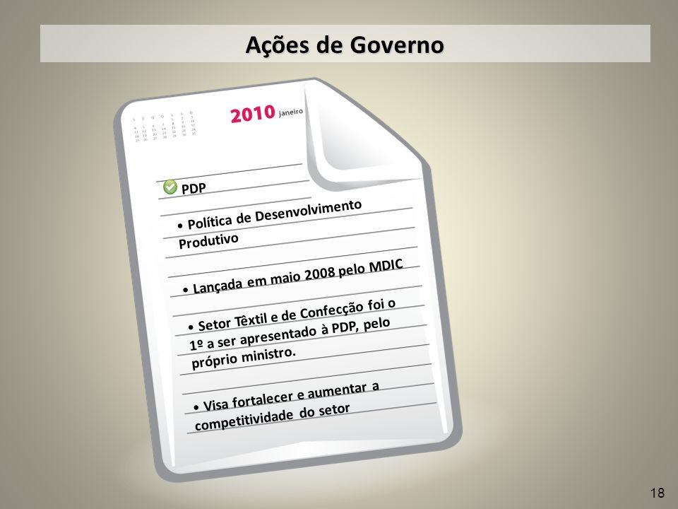 Ações de Governo PDP Política de Desenvolvimento Produtivo