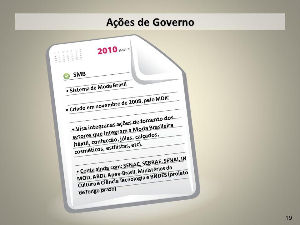 Ações de Governo SMB. Sistema de Moda Brasil. Criado em novembro de 2008, pelo MDIC.