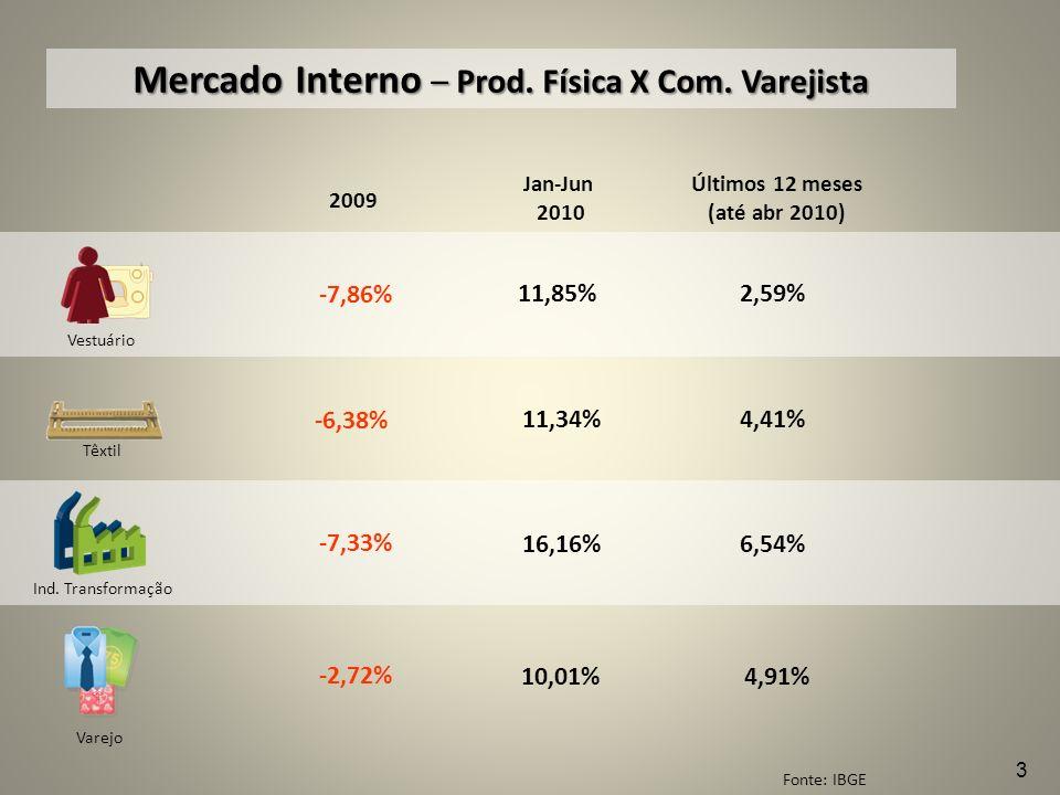 Mercado Interno – Prod. Física X Com. Varejista