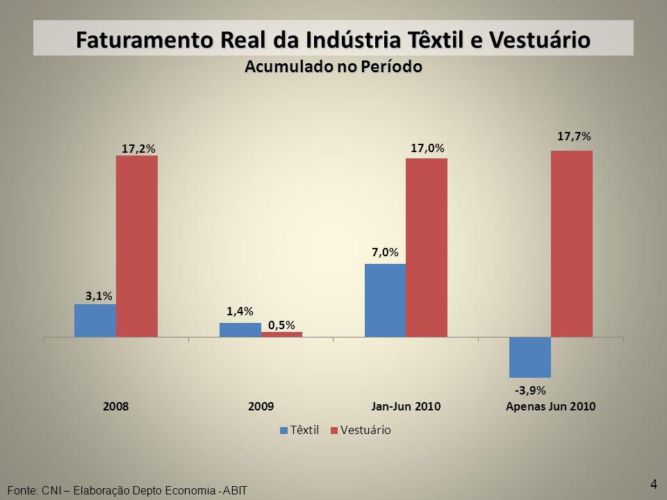 Faturamento Real da Indústria Têxtil e Vestuário Acumulado no Período