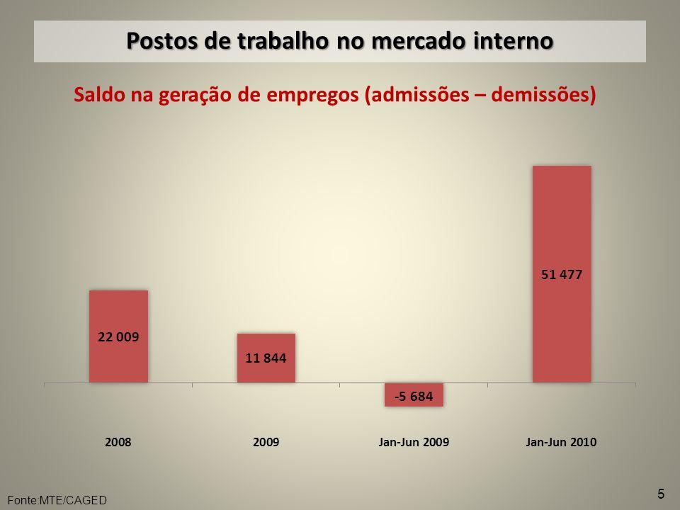 Postos de trabalho no mercado interno