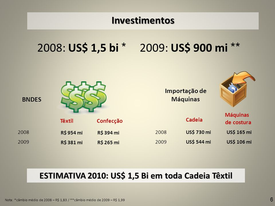 2008: US$ 1,5 bi * 2009: US$ 900 mi ** Investimentos