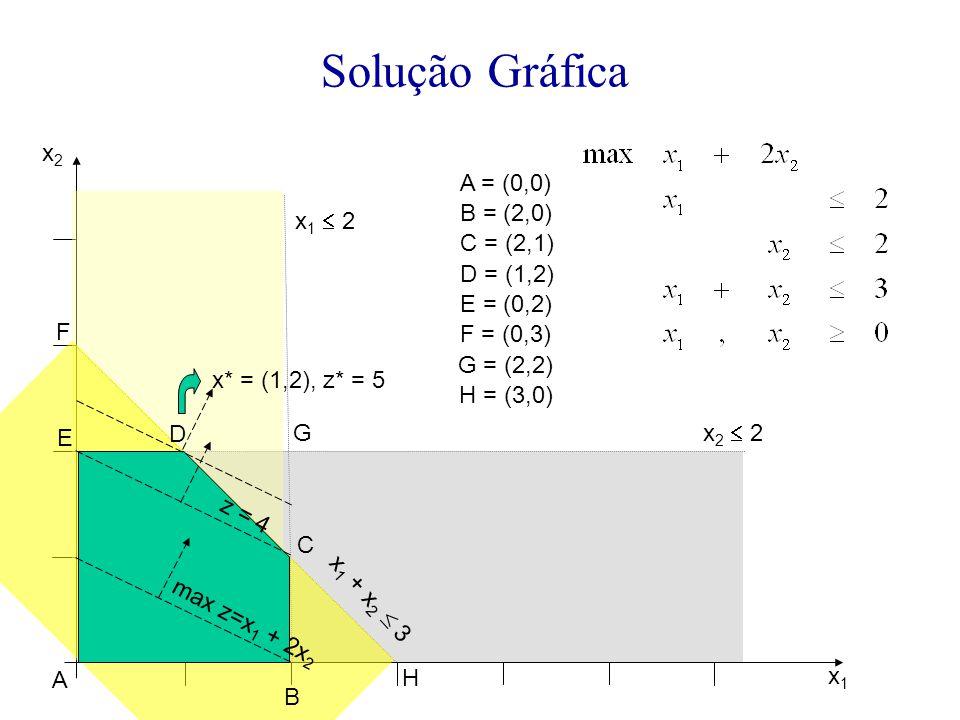Solução Gráfica x2 A = (0,0) B = (2,0) x1  2 C = (2,1) D = (1,2)
