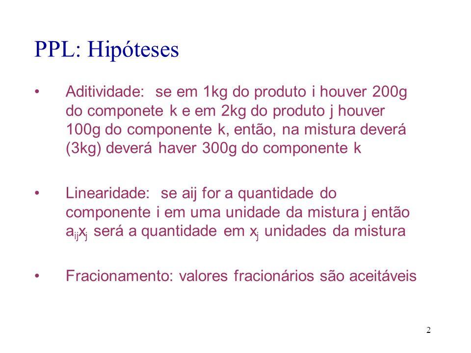 PPL: Hipóteses