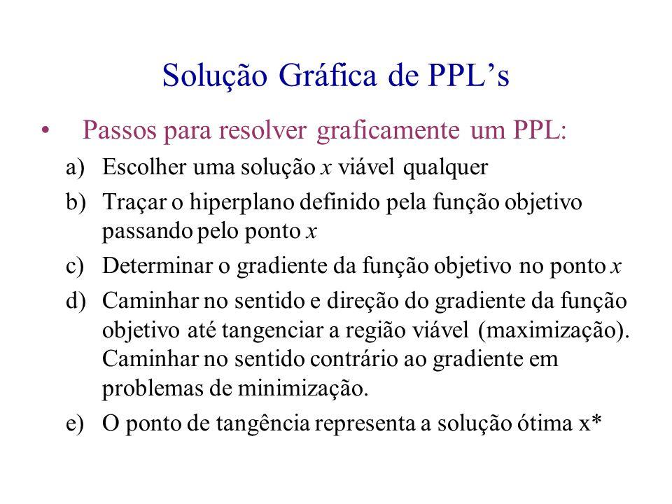 Solução Gráfica de PPL's