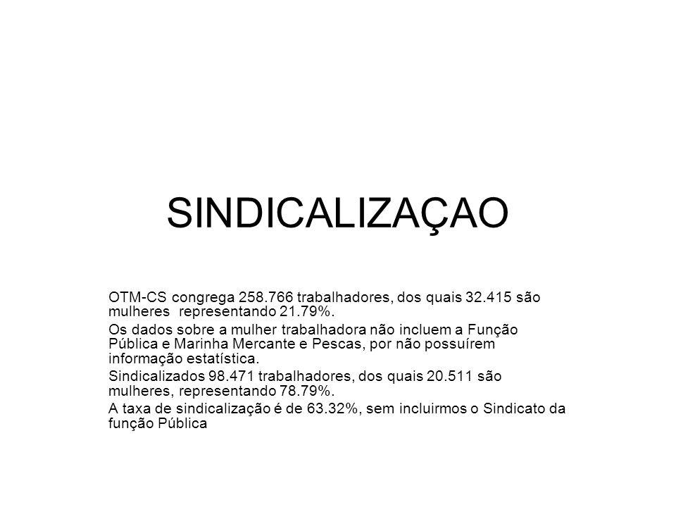 SINDICALIZAÇAO OTM-CS congrega 258.766 trabalhadores, dos quais 32.415 são mulheres representando 21.79%.