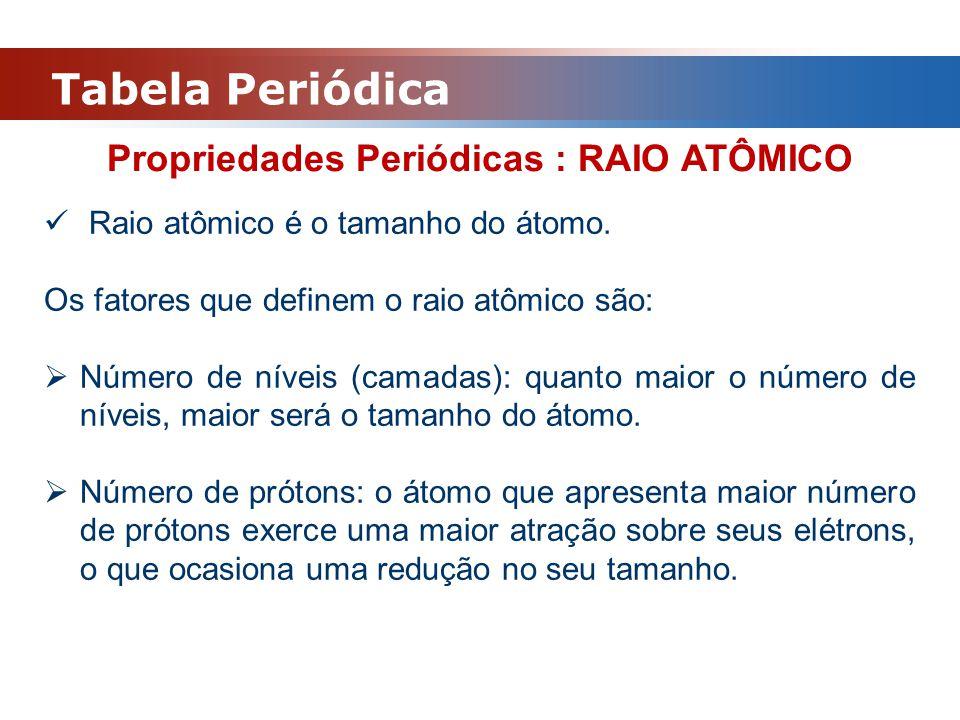 Propriedades Periódicas : RAIO ATÔMICO