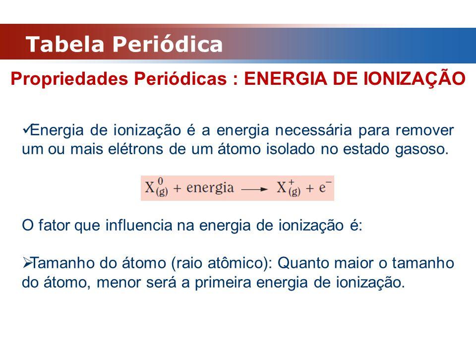 Propriedades Periódicas : ENERGIA DE IONIZAÇÃO