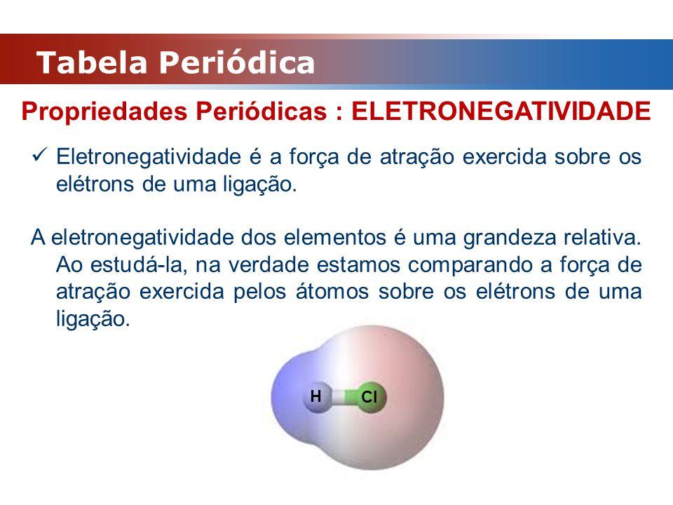 Propriedades Periódicas : ELETRONEGATIVIDADE