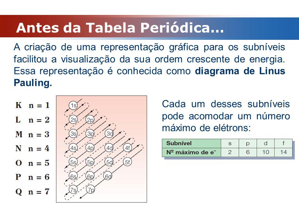 Antes da Tabela Periódica…