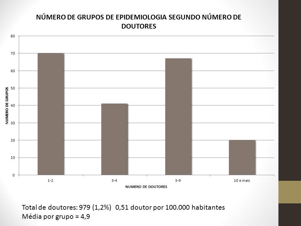 Total de doutores: 979 (1,2%) 0,51 doutor por 100.000 habitantes