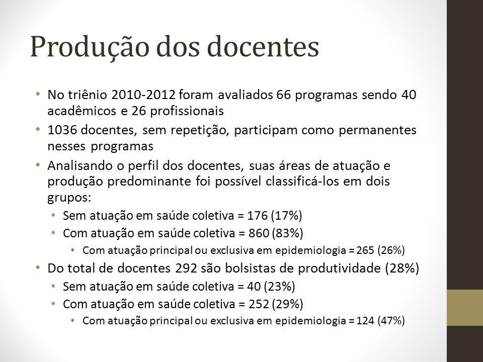Produção dos docentes No triênio 2010-2012 foram avaliados 66 programas sendo 40 acadêmicos e 26 profissionais.