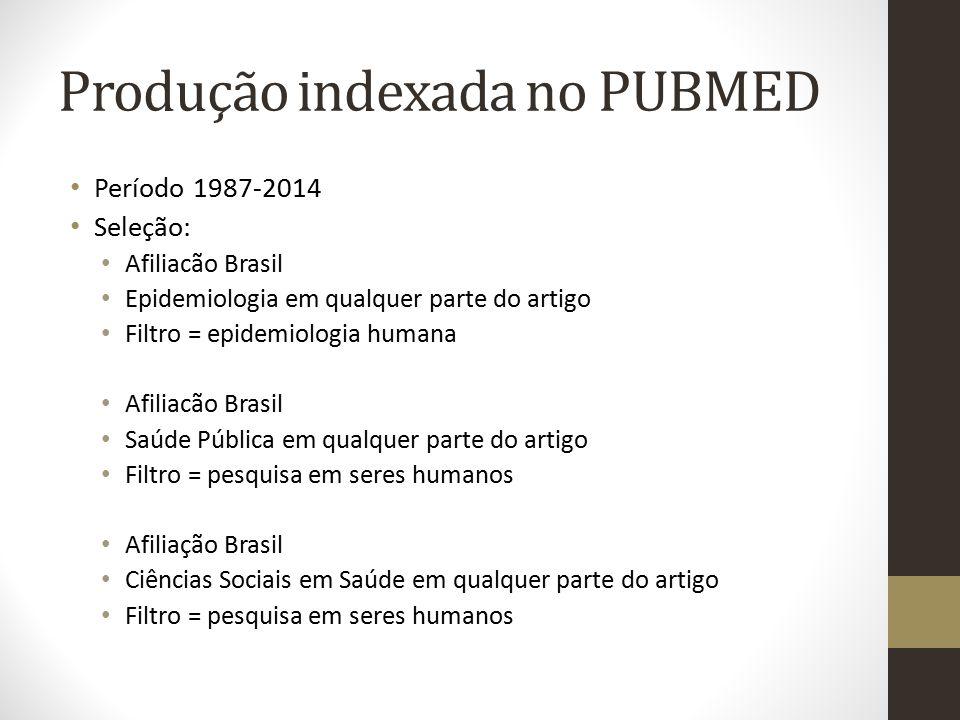 Produção indexada no PUBMED