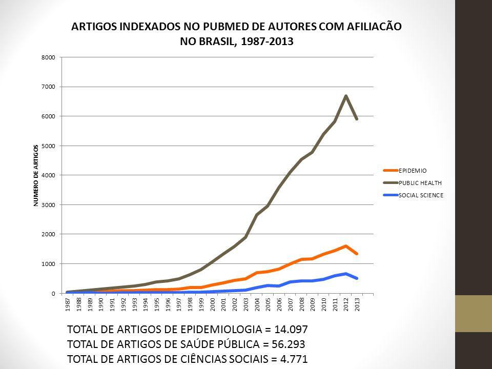 TOTAL DE ARTIGOS DE EPIDEMIOLOGIA = 14.097