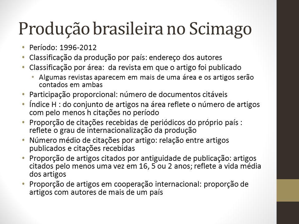 Produção brasileira no Scimago