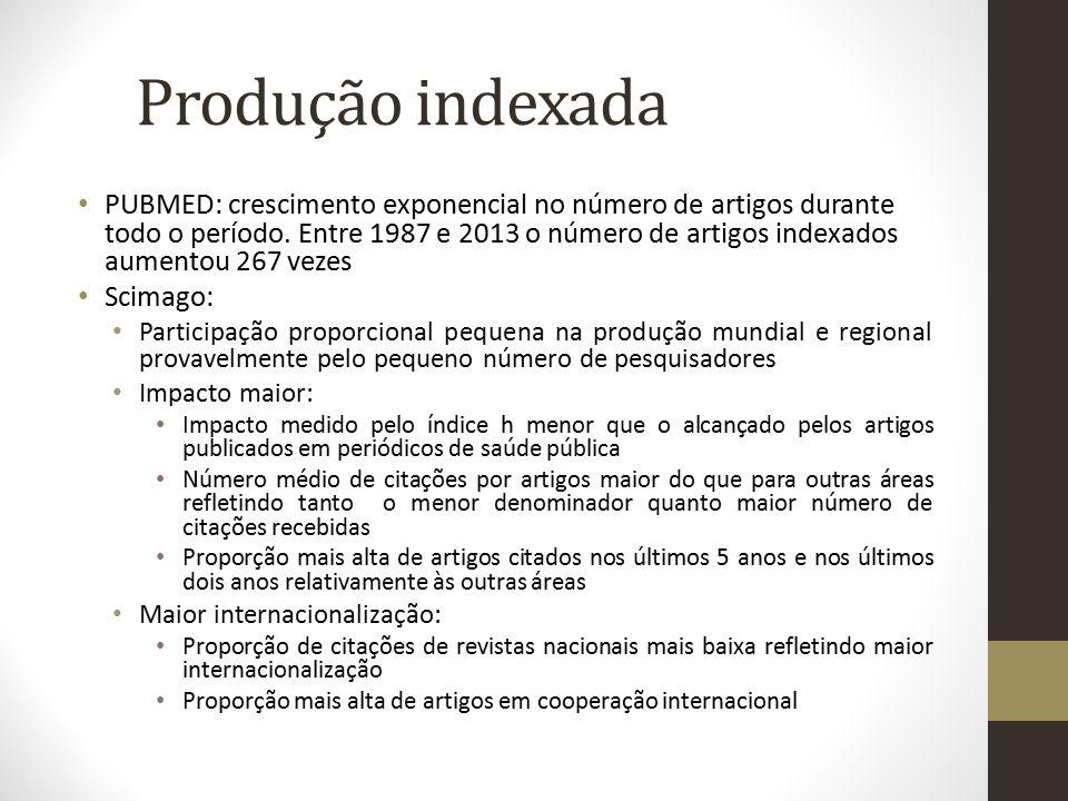 Produção indexada