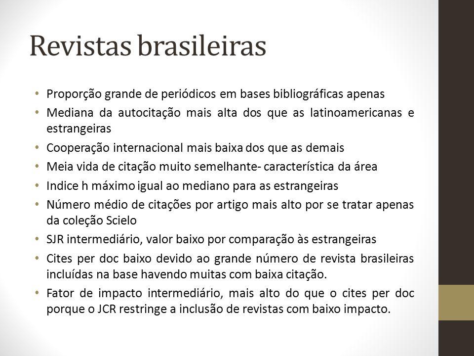 Revistas brasileiras Proporção grande de periódicos em bases bibliográficas apenas.