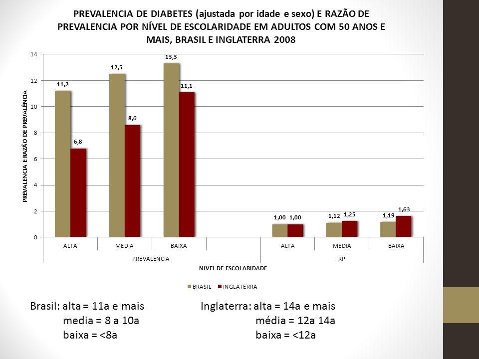 Brasil: alta = 11a e mais media = 8 a 10a. baixa = <8a. Inglaterra: alta = 14a e mais. média = 12a 14a.