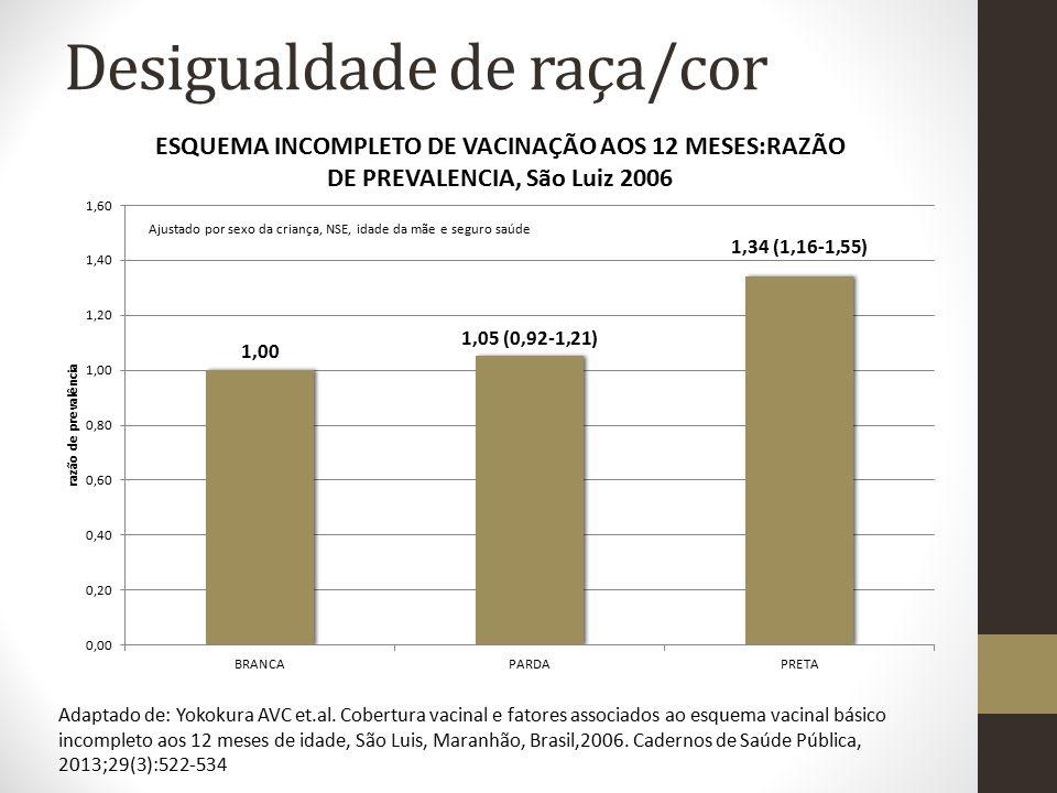 Desigualdade de raça/cor