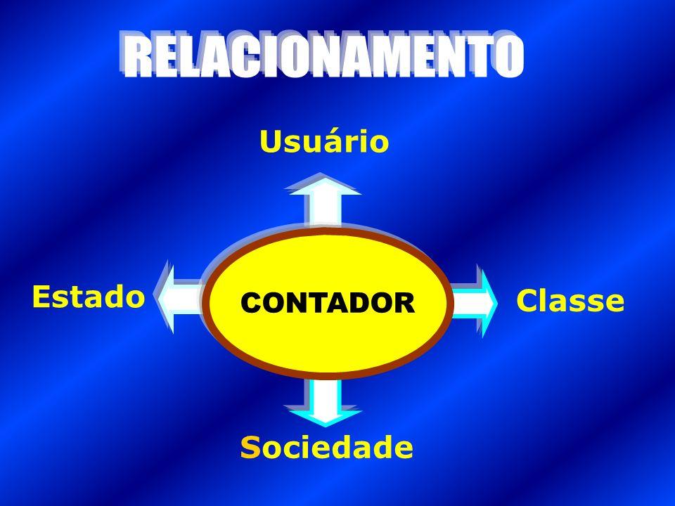RELACIONAMENTO Usuário CONTADOR Estado Classe Sociedade