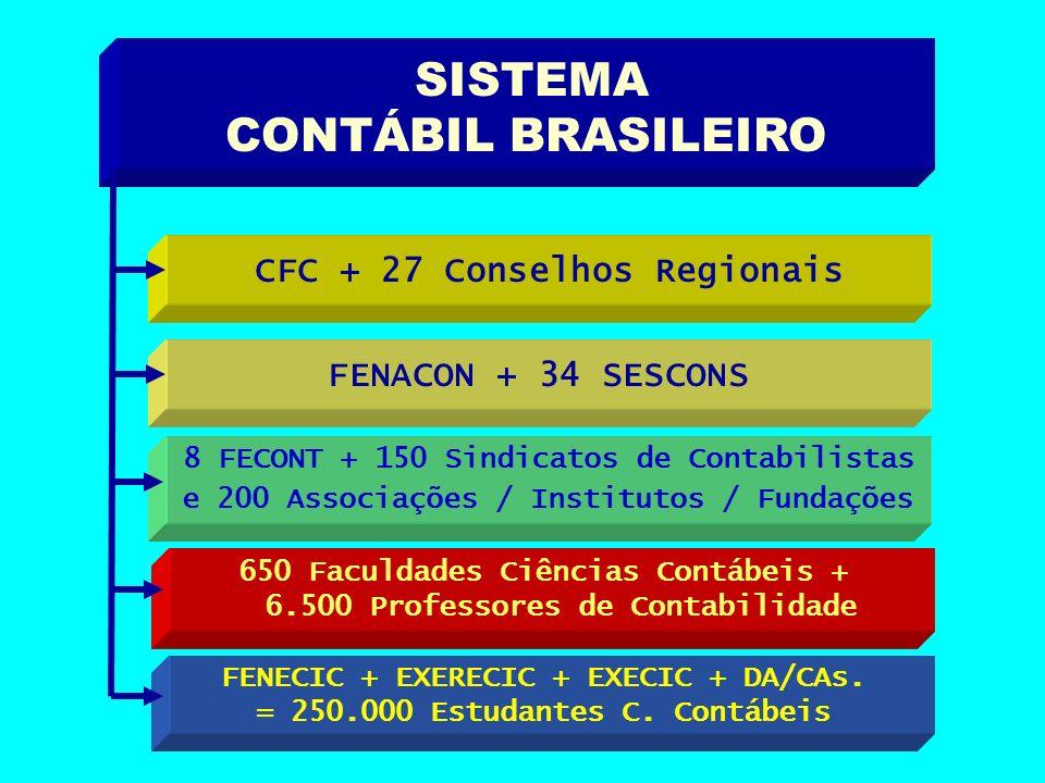 CONTÁBIL BRASILEIRO SISTEMA CFC + 27 Conselhos Regionais