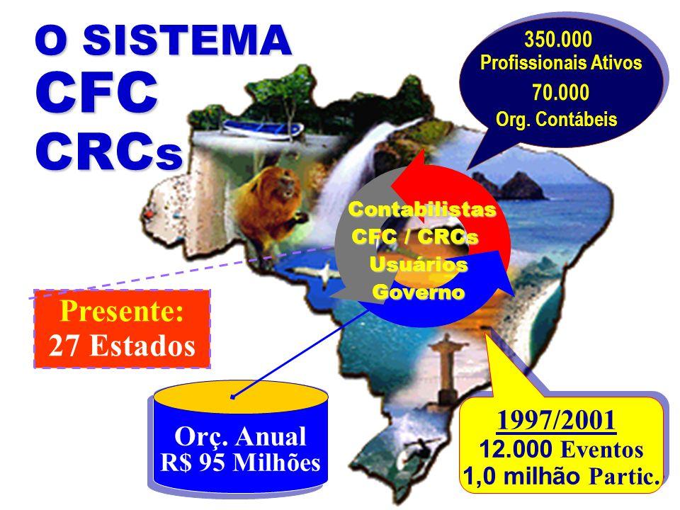 O SISTEMA CFC CRCs Presente: 27 Estados 1997/2001 Orç. Anual