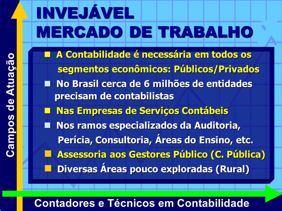 INVEJÁVEL MERCADO DE TRABALHO