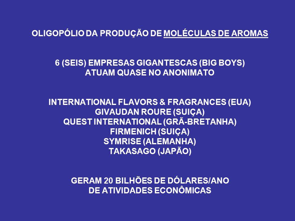 OLIGOPÓLIO DA PRODUÇÃO DE MOLÉCULAS DE AROMAS 6 (SEIS) EMPRESAS GIGANTESCAS (BIG BOYS) ATUAM QUASE NO ANONIMATO INTERNATIONAL FLAVORS & FRAGRANCES (EUA) GIVAUDAN ROURE (SUIÇA) QUEST INTERNATIONAL (GRÃ-BRETANHA) FIRMENICH (SUIÇA) SYMRISE (ALEMANHA) TAKASAGO (JAPÃO) GERAM 20 BILHÕES DE DÓLARES/ANO DE ATIVIDADES ECONÔMICAS