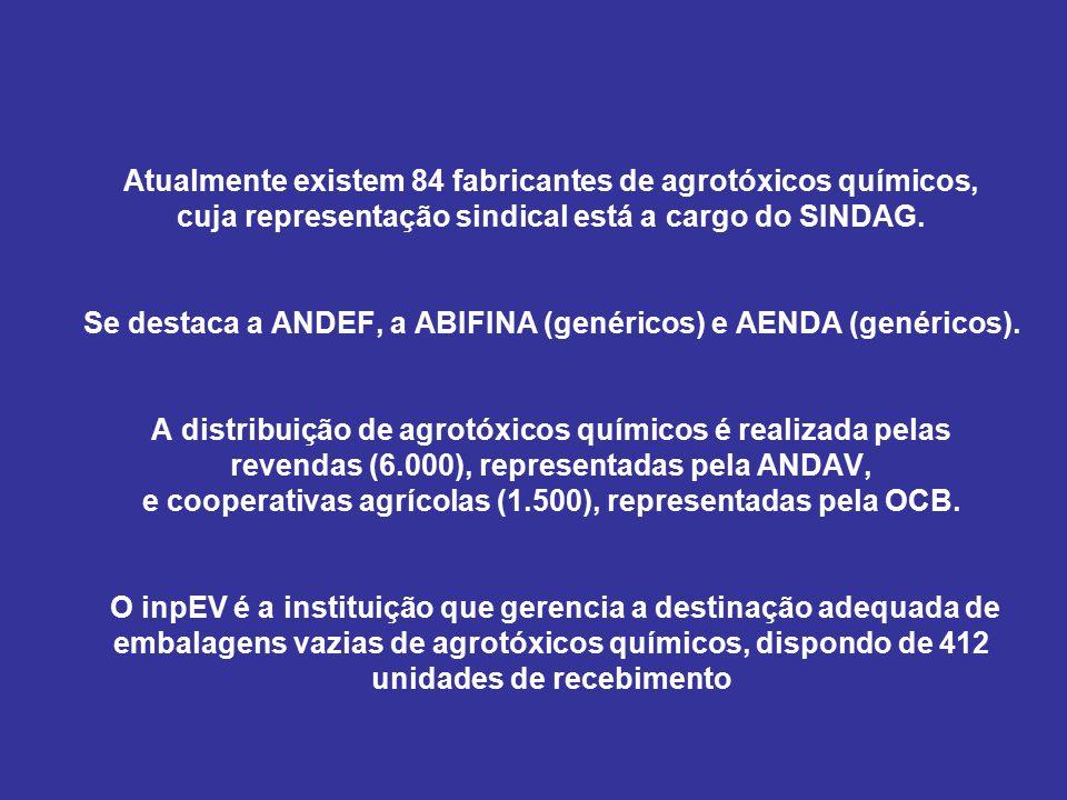 Atualmente existem 84 fabricantes de agrotóxicos químicos, cuja representação sindical está a cargo do SINDAG.