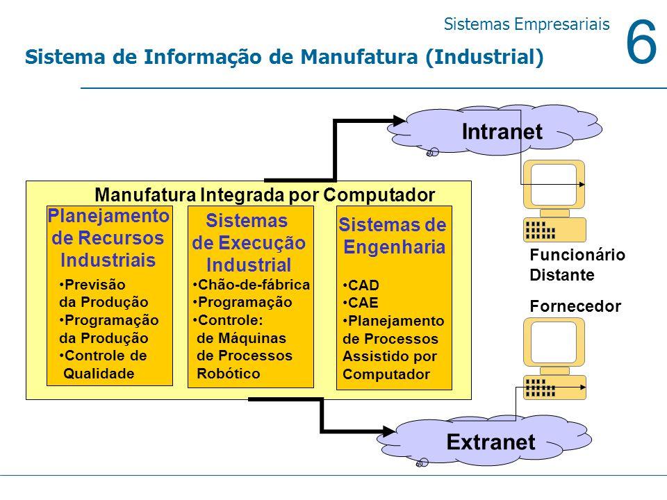 Intranet Extranet Sistema de Informação de Manufatura (Industrial)