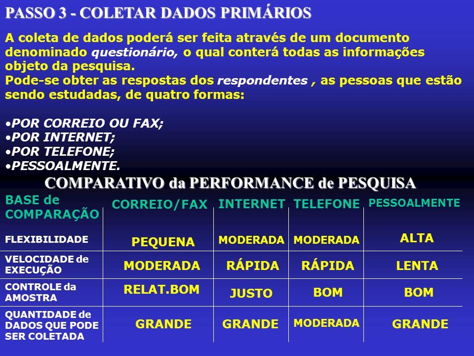 PASSO 3 - COLETAR DADOS PRIMÁRIOS