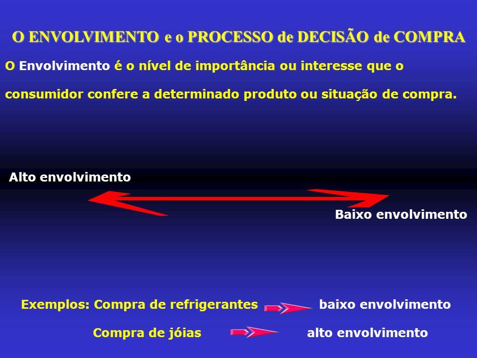 O ENVOLVIMENTO e o PROCESSO de DECISÃO de COMPRA