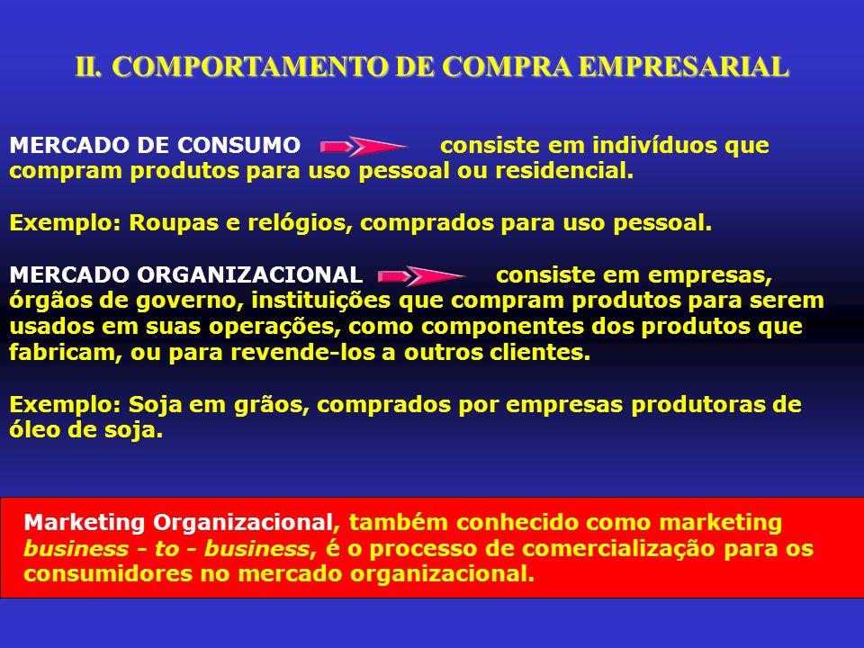 II. COMPORTAMENTO DE COMPRA EMPRESARIAL